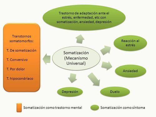 La somatización y el trastorno de la ansiedad